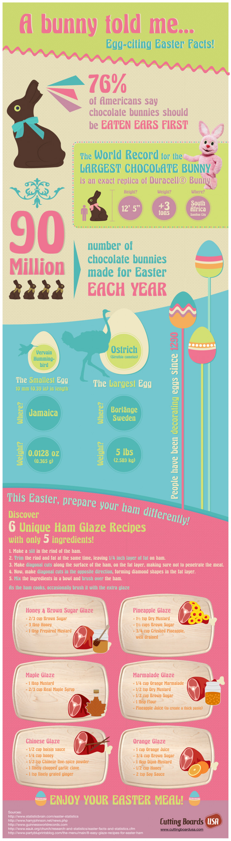 A bunny told me... Egg-citing Easter Facts!