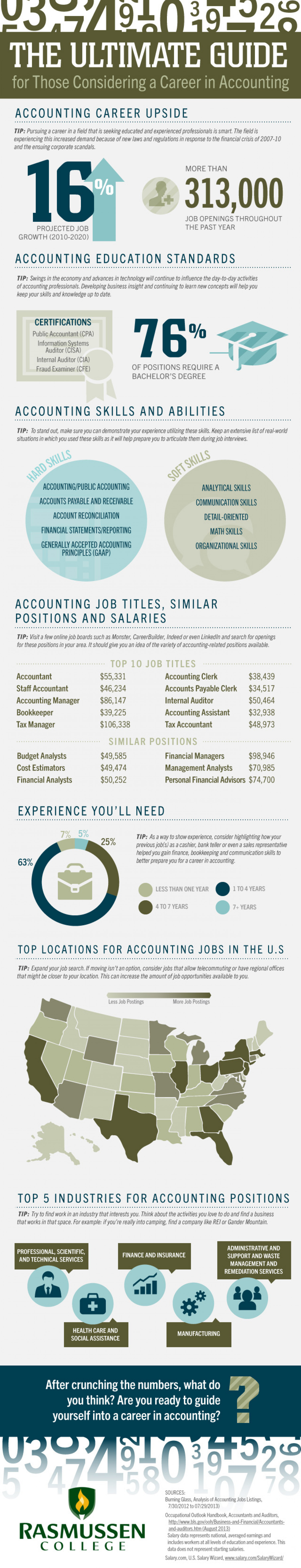 A Career In Accountancy profession: Helpful tips On How You Can Succeed Infographic
