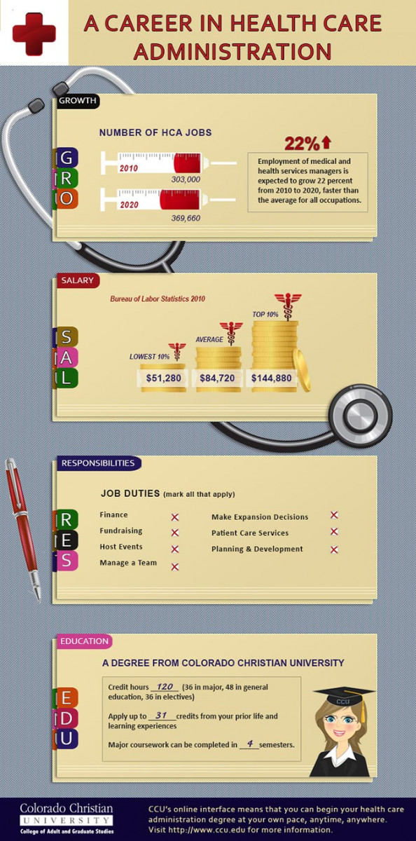 A Career in Health Care Administration Infographic