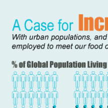 A Case for Increased Urban Food Production Infographic