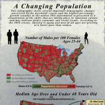 A Changing Population Infographic