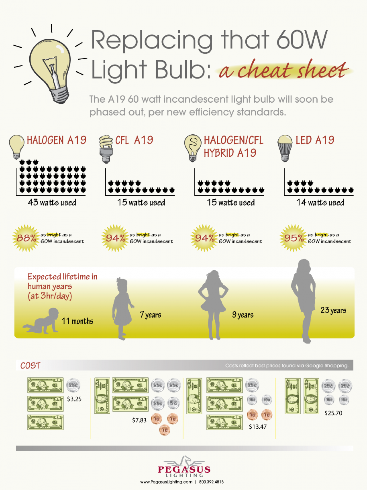 A Cheat Sheet For Replacing That 60 Watt Incandescent Infographic