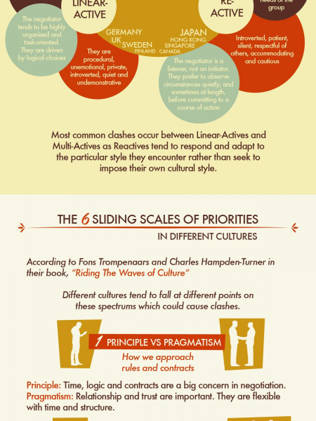 A Cheatsheet For Negotiation in Different Cultures Infographic