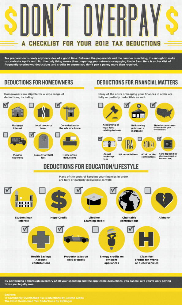 A Checklist for Your 2012 Deductions - Don&#039;t Overpay! Infographic