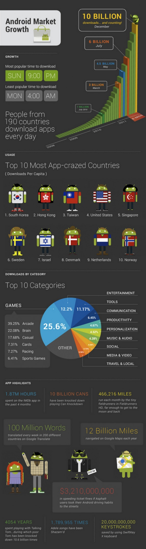 A Closer Look at 10 Billion Downloads Infographic