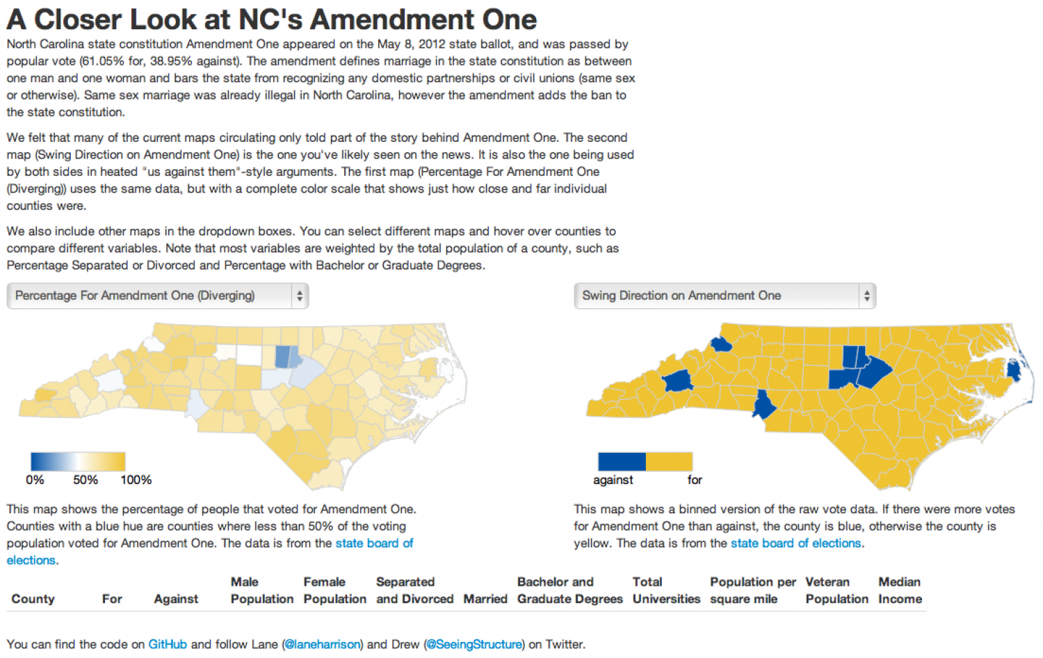 A Closer Look at North Carolina's Amendment One Infographic
