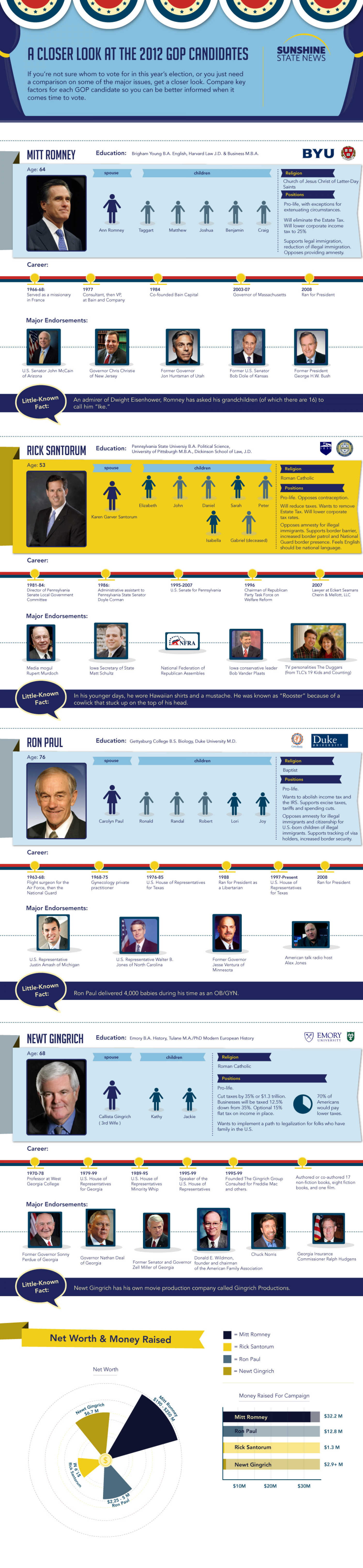 A Closer Look at the GOP's 2012 Presidential Primary Candidates Infographic