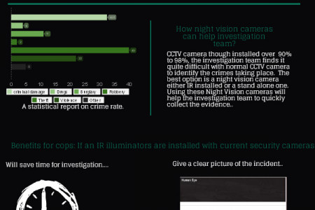 A combination of IR illuminator and CCTV cameras Infographic
