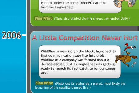A Comical History Of Satellite Internet Infographic