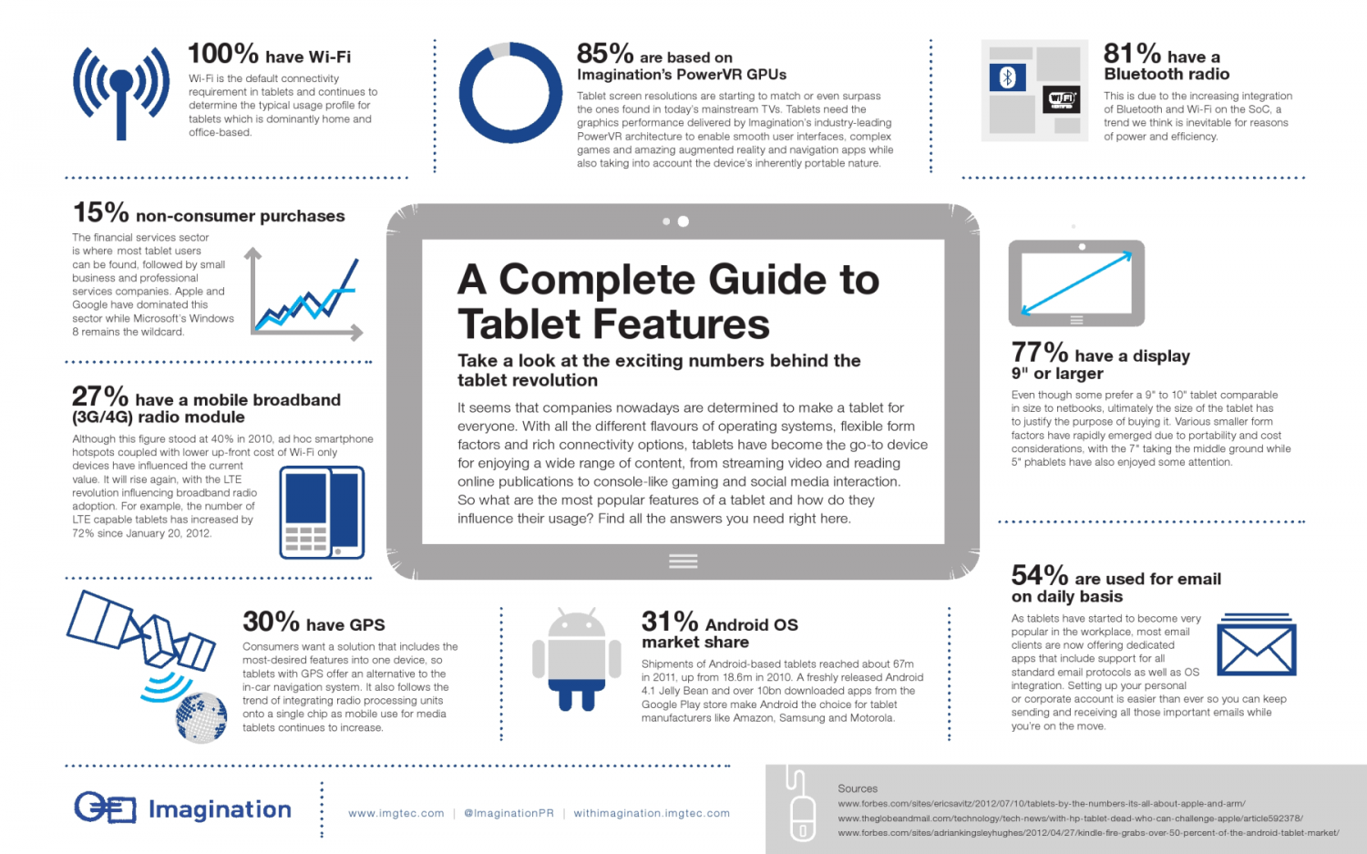 A complete guide to tablet features Infographic
