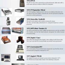 A Comprehensive History of Computers Infographic