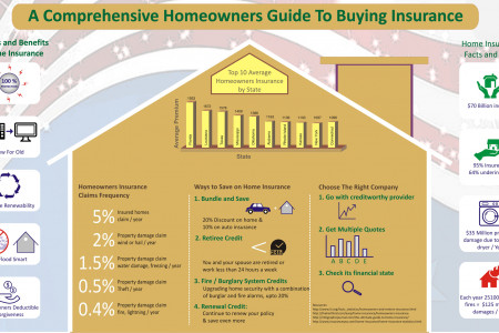 A Comprehensive Homeowners Guide to Buying Insurance Infographic