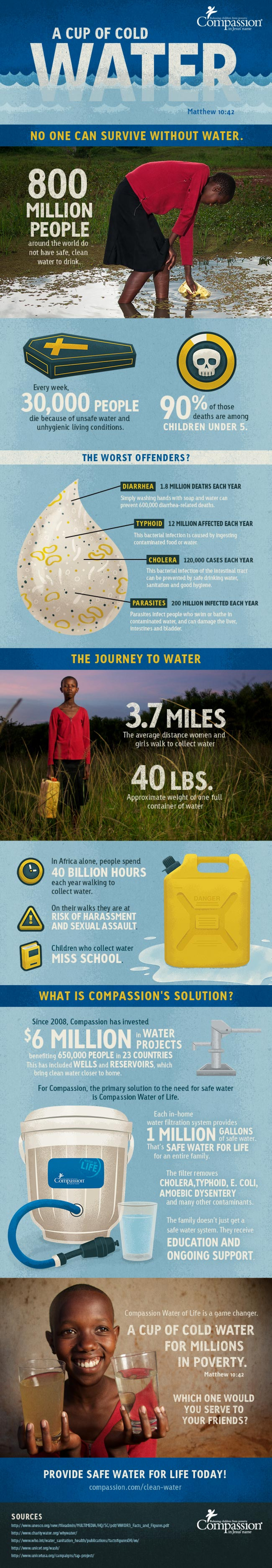 A Cup of Cold Water Infographic