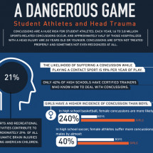 A Dangerous Game: Student Athletes and Head Trauma Infographic