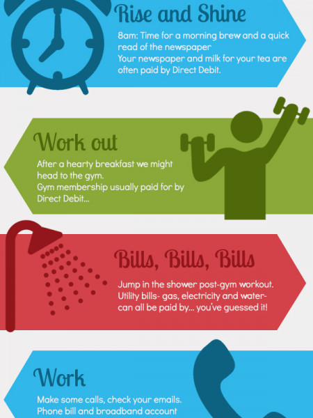 A Day in the Life of Direct Debits Infographic