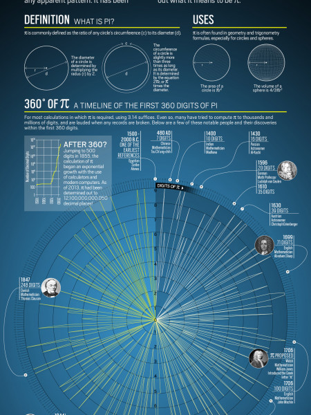 A Day in the Life of Pi Infographic