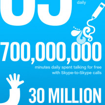 A Day In The Life of Skype  Infographic