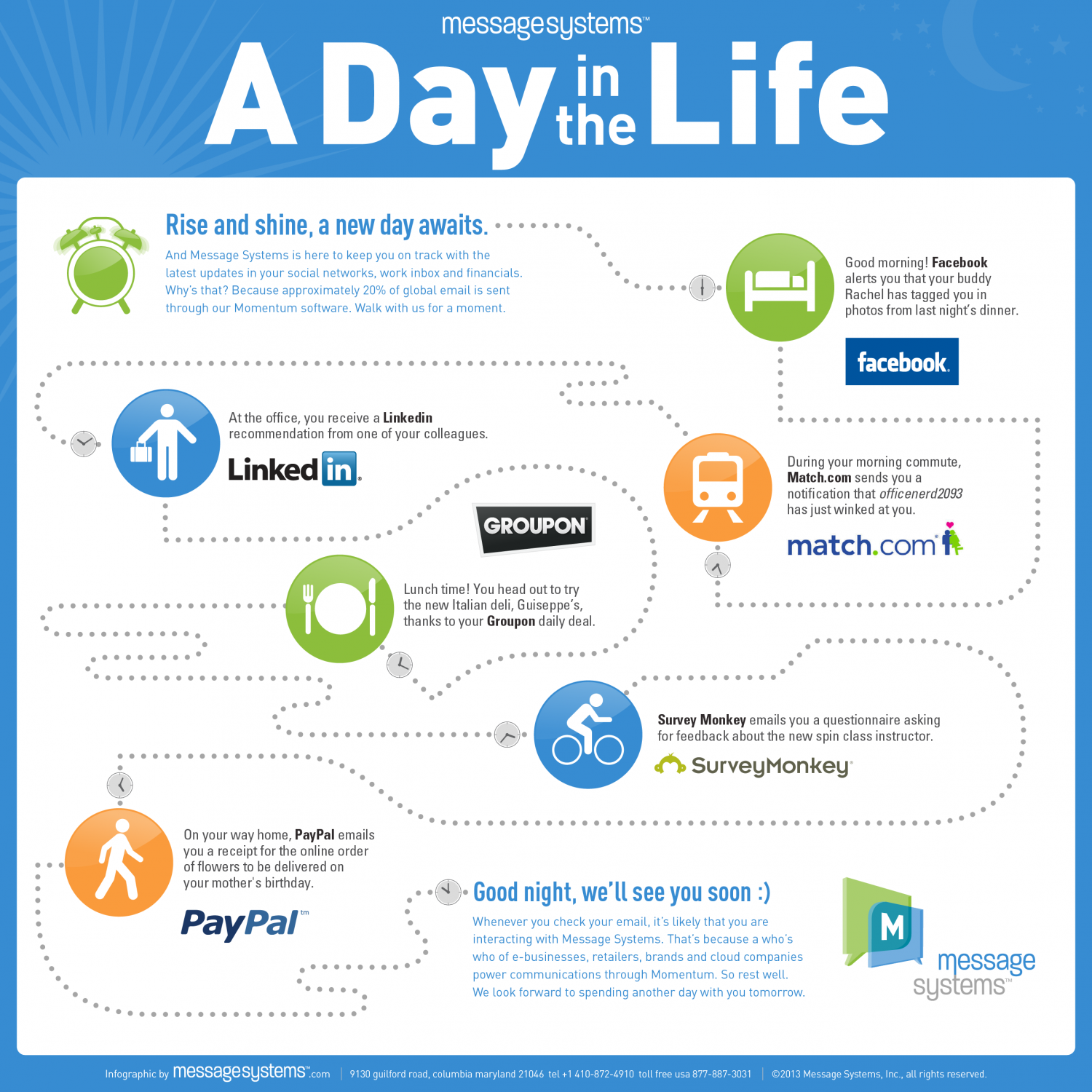 A Day In The Life Infographic