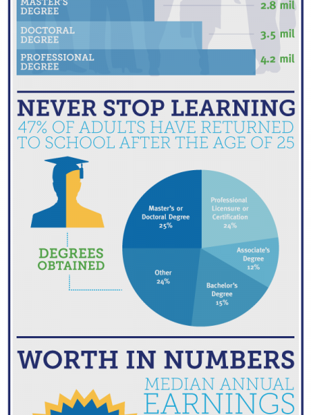 A Degree in Earnings Infographic