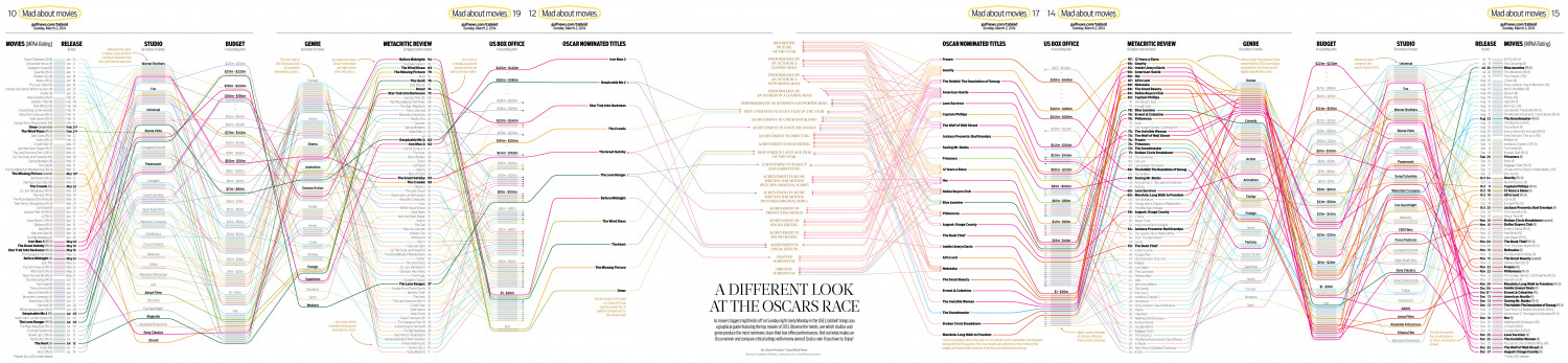A Different Look at the Oscars Race Infographic