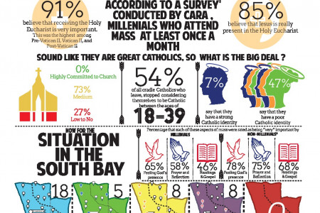 A Different Young Adult Group Infographic