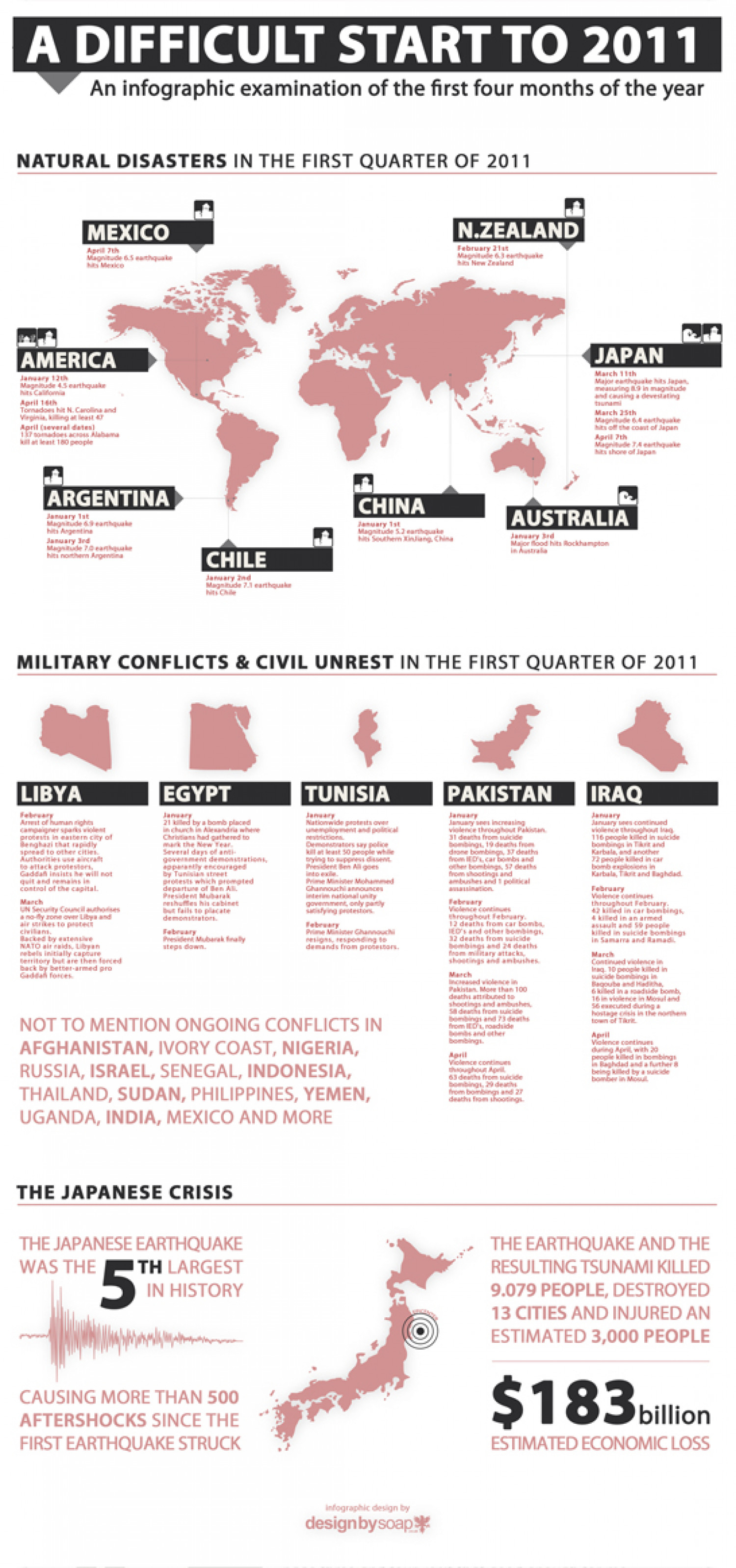 A Difficult Start To 2011 Infographic
