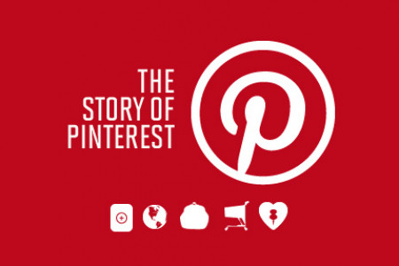 A #DIGITALHISTORY SERIES THE STORY OF PINTEREST Infographic