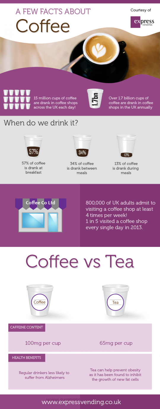 A Few Facts About Coffee