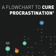 A Flowchart To Cure Procrastination Infographic