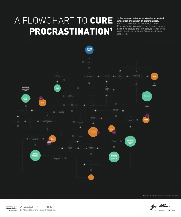 A Flowchart To Cure Procrastination