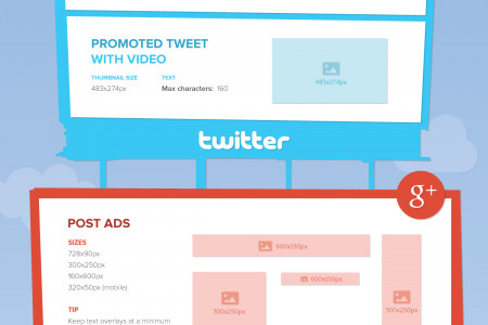 A Foolproof Guide to Perfect Social Media Ads [2014] Infographic