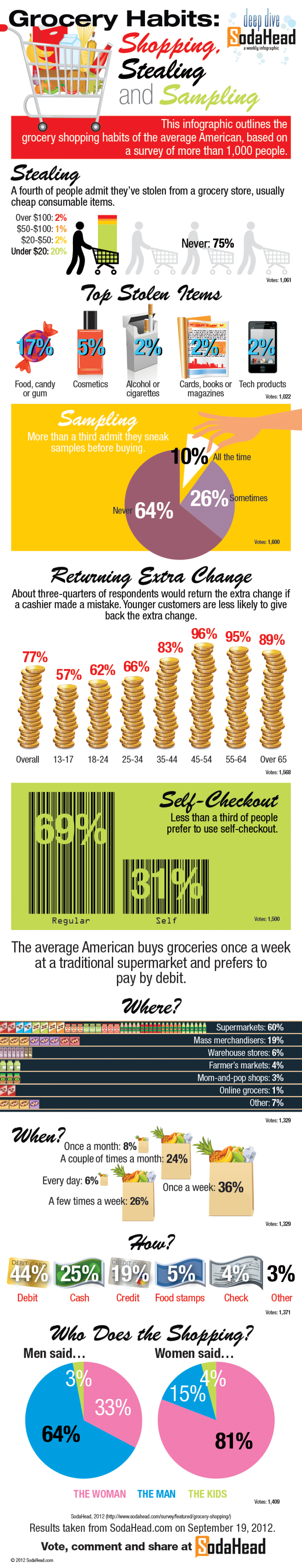 A Fourth of the Population Has Stolen From the Grocery Store Infographic
