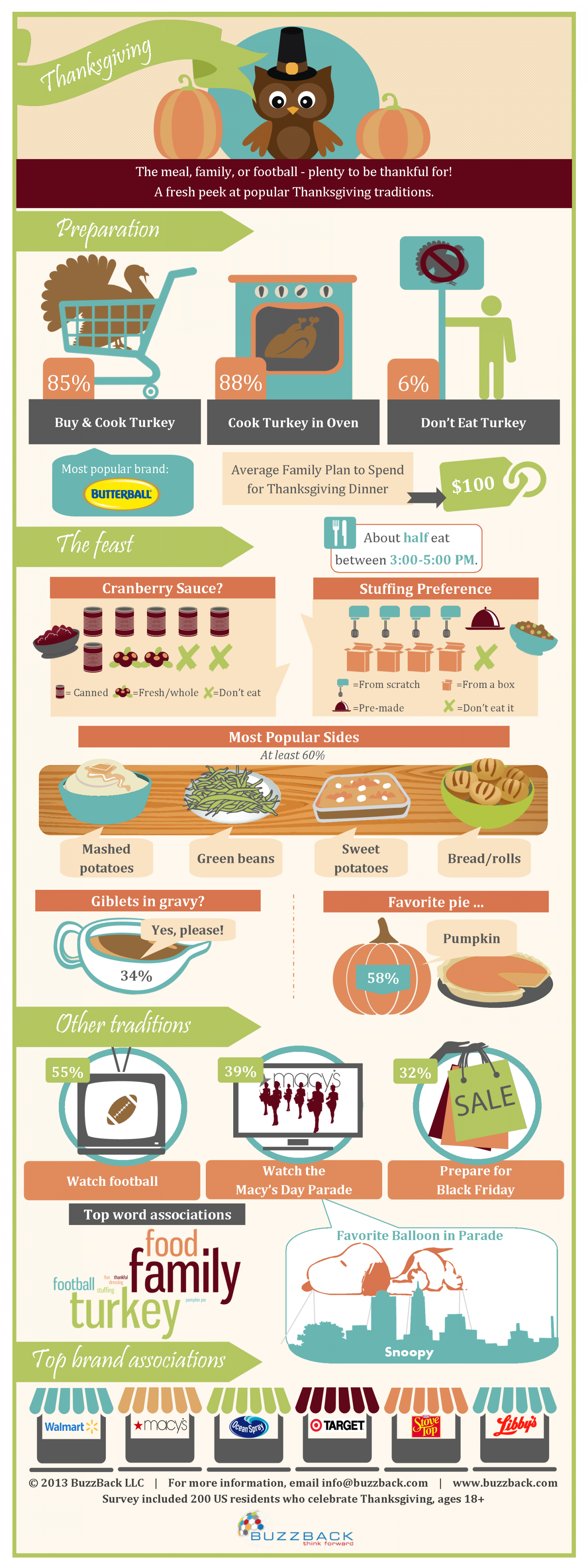A Fresh Peek At Popular Thanksgiving Traditions Infographic