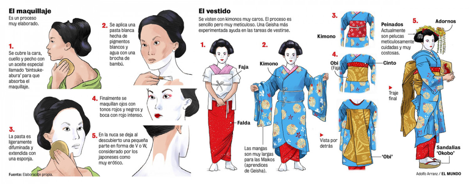 A Geisha's Dress Ritual Infographic