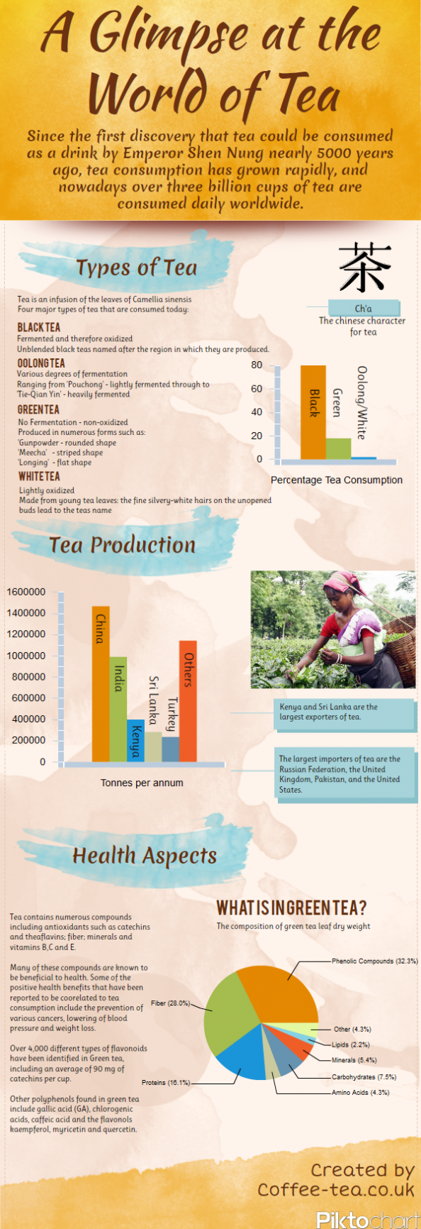 A Glimpse at the World of Tea Infographic