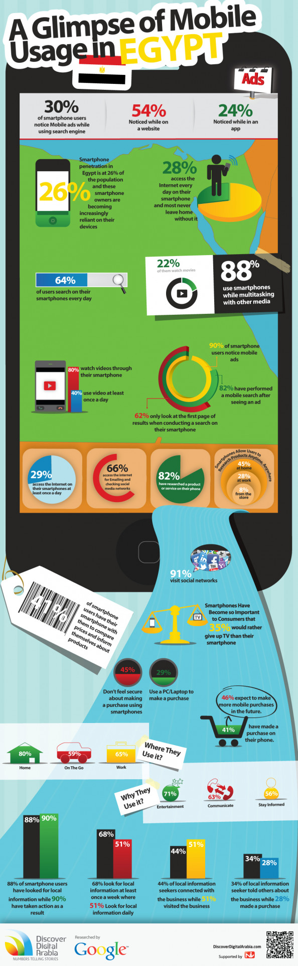 A Glimpse of Mobile Usage in Egypt Infographic
