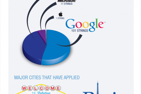 A Glimpse of what the Internet will look like in the near future Infographic