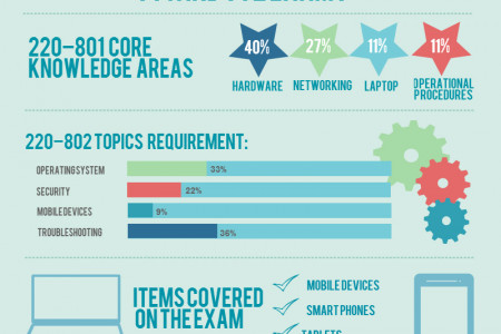 A Glimpse on the Comptia A+ 801 and 802 Exams Infographic