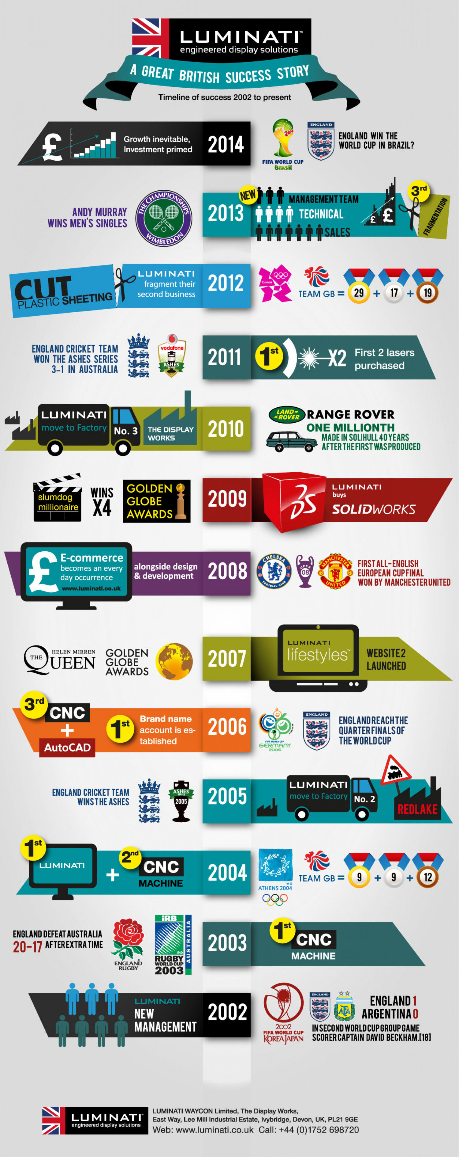 A Great British Success Story Infographic