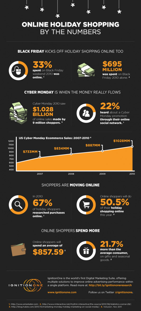A Green Black Friday for Retailers? Infographic