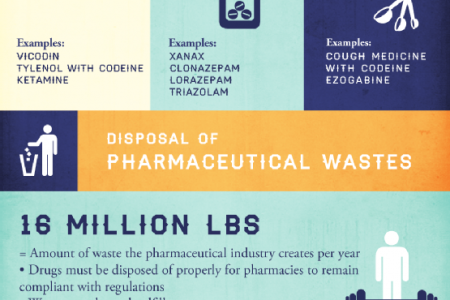 A Greener Approach to Pharmaceutical Returns Infographic