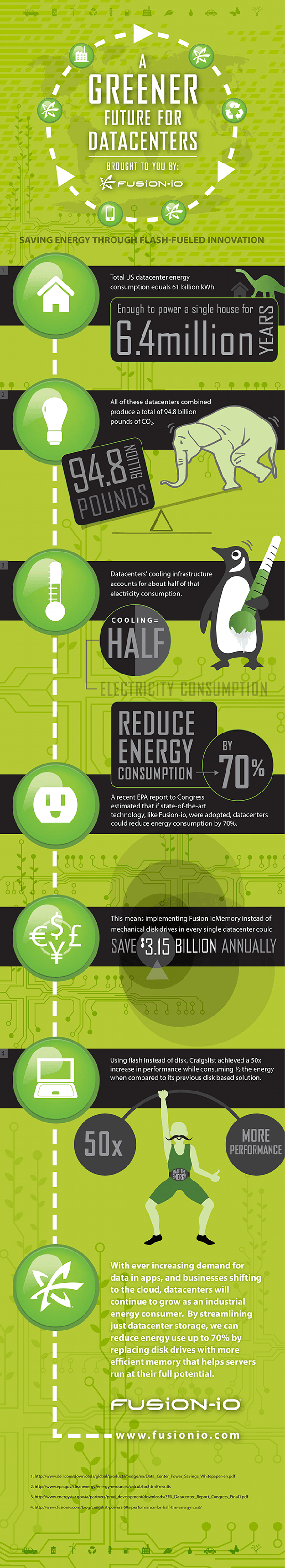 A Greener Future for Datacenters, brought to you by Fusion-io Infographic