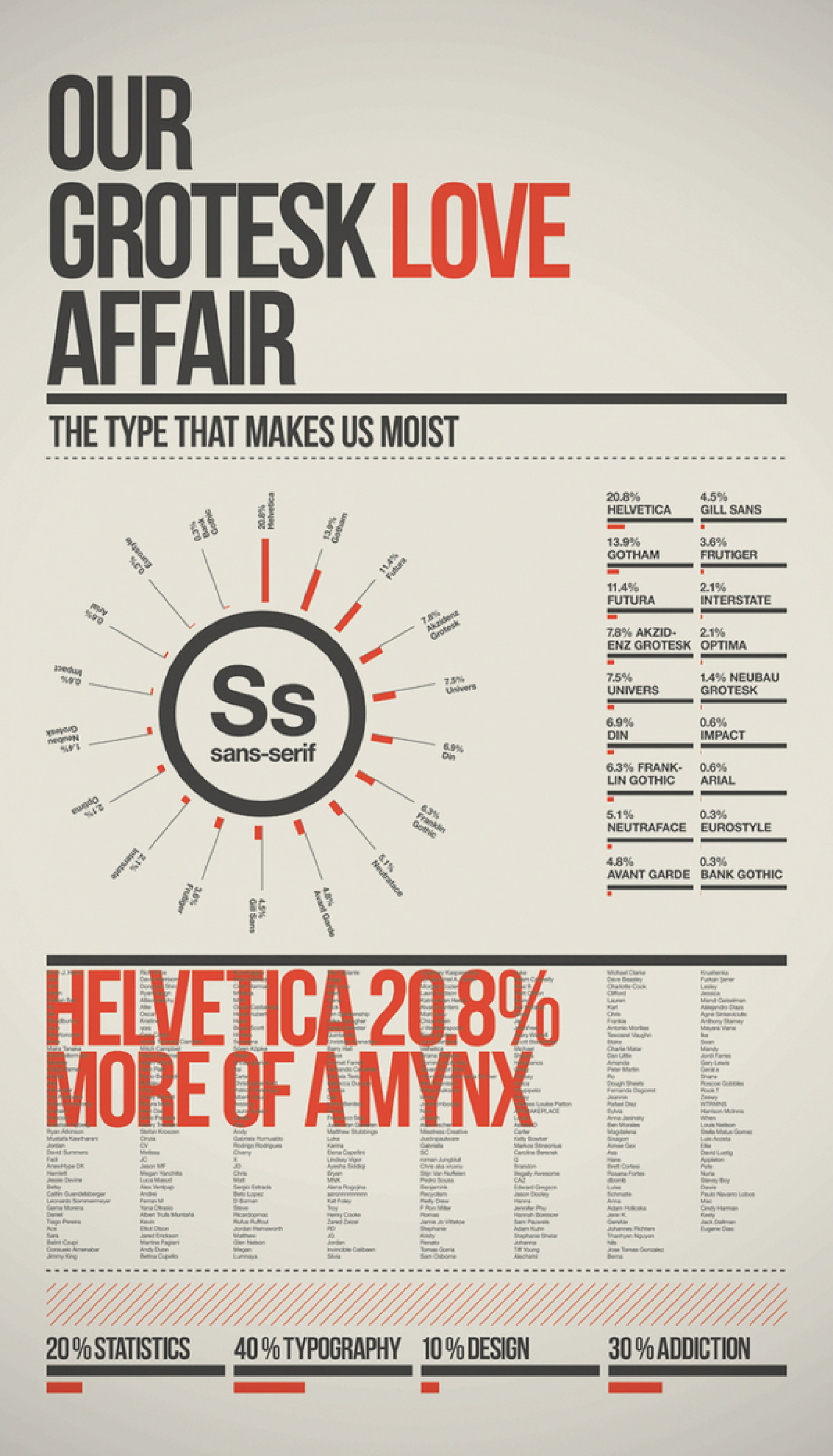 A Grotesk love affair Infographic