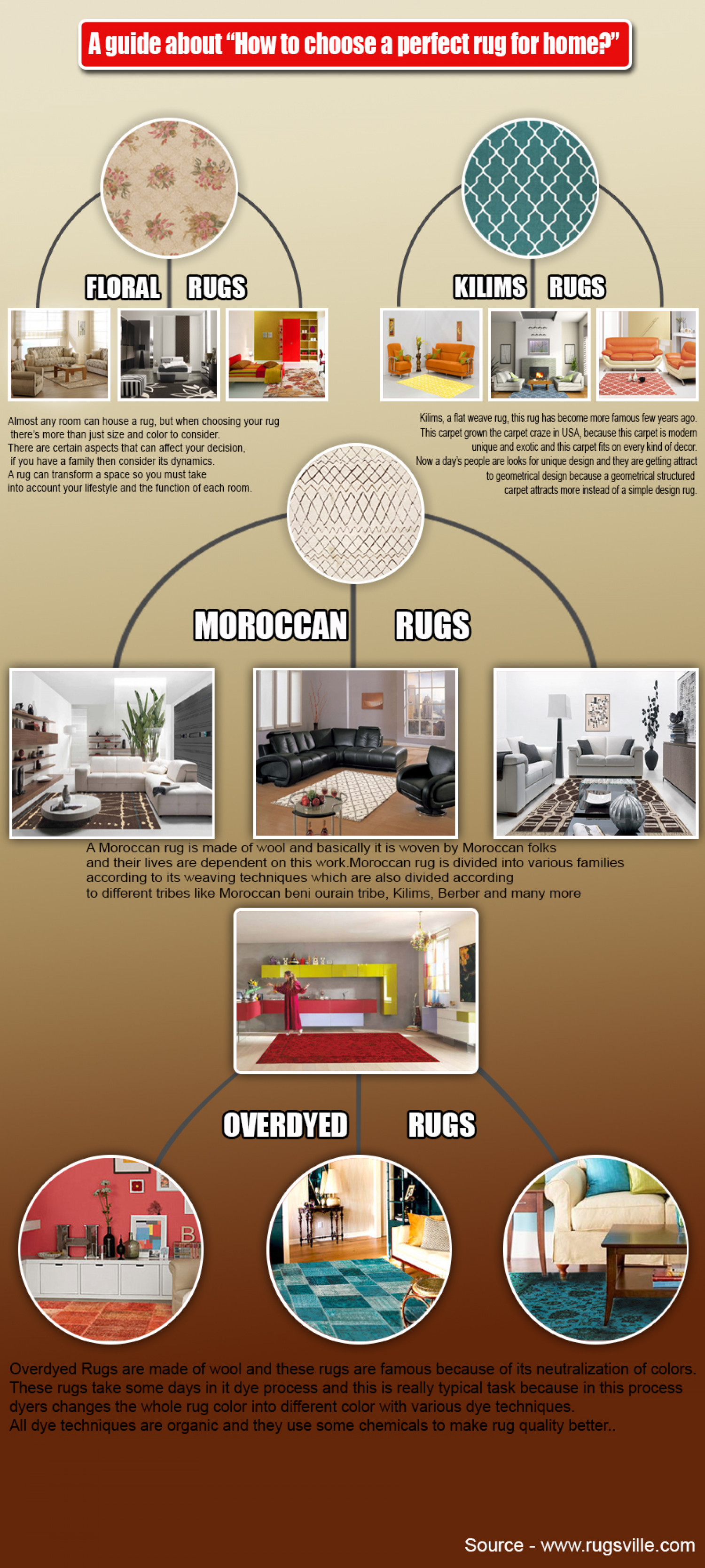 "A guide about ""How to choose a perfect rug?"" Infographic"