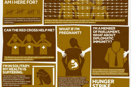 A Guide To Administrative Detention Infographic