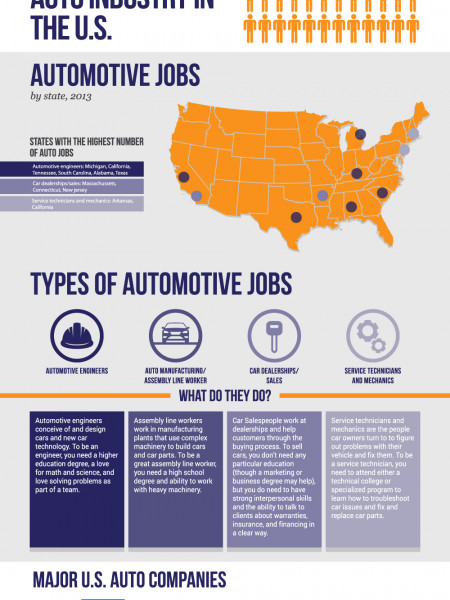 Guide to Automotive Industry Jobs Infographic