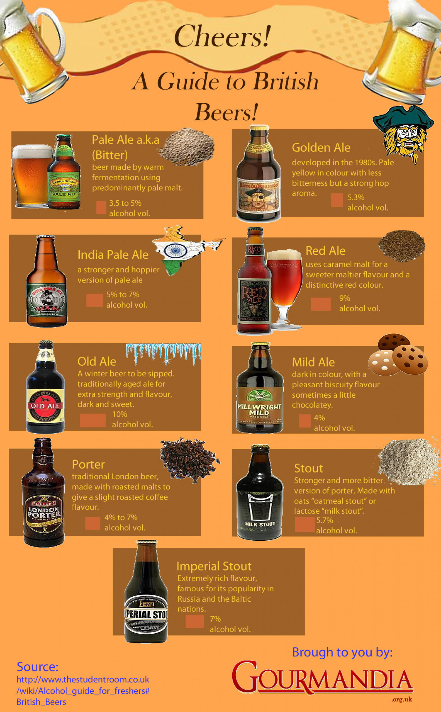 A Guide to British beers Infographic