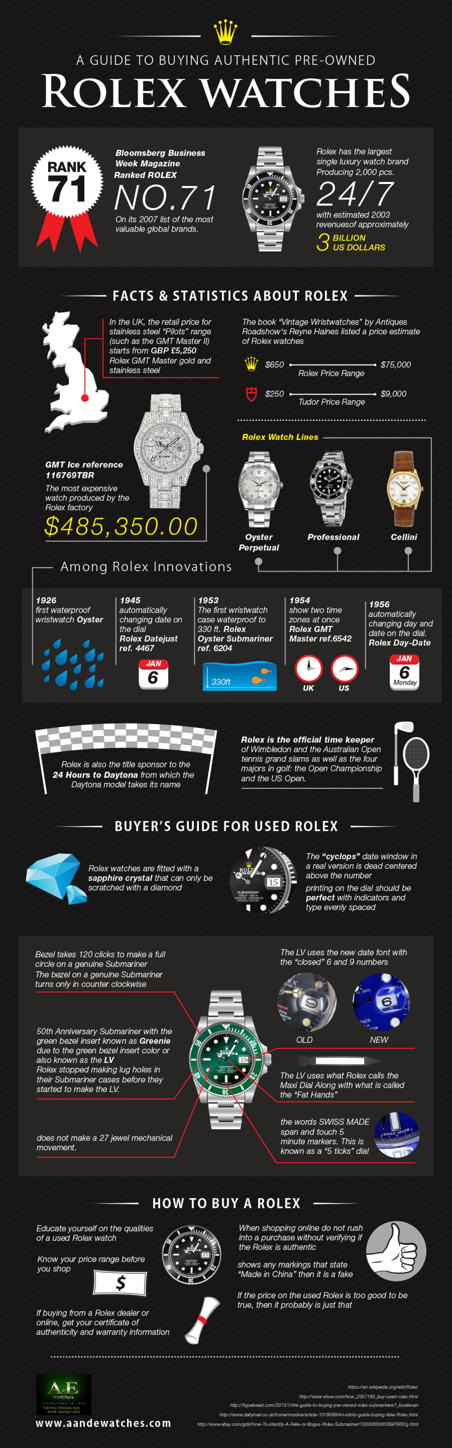 A Guide to Buying Authentic Pre-Owned Rolex Watches Infographic