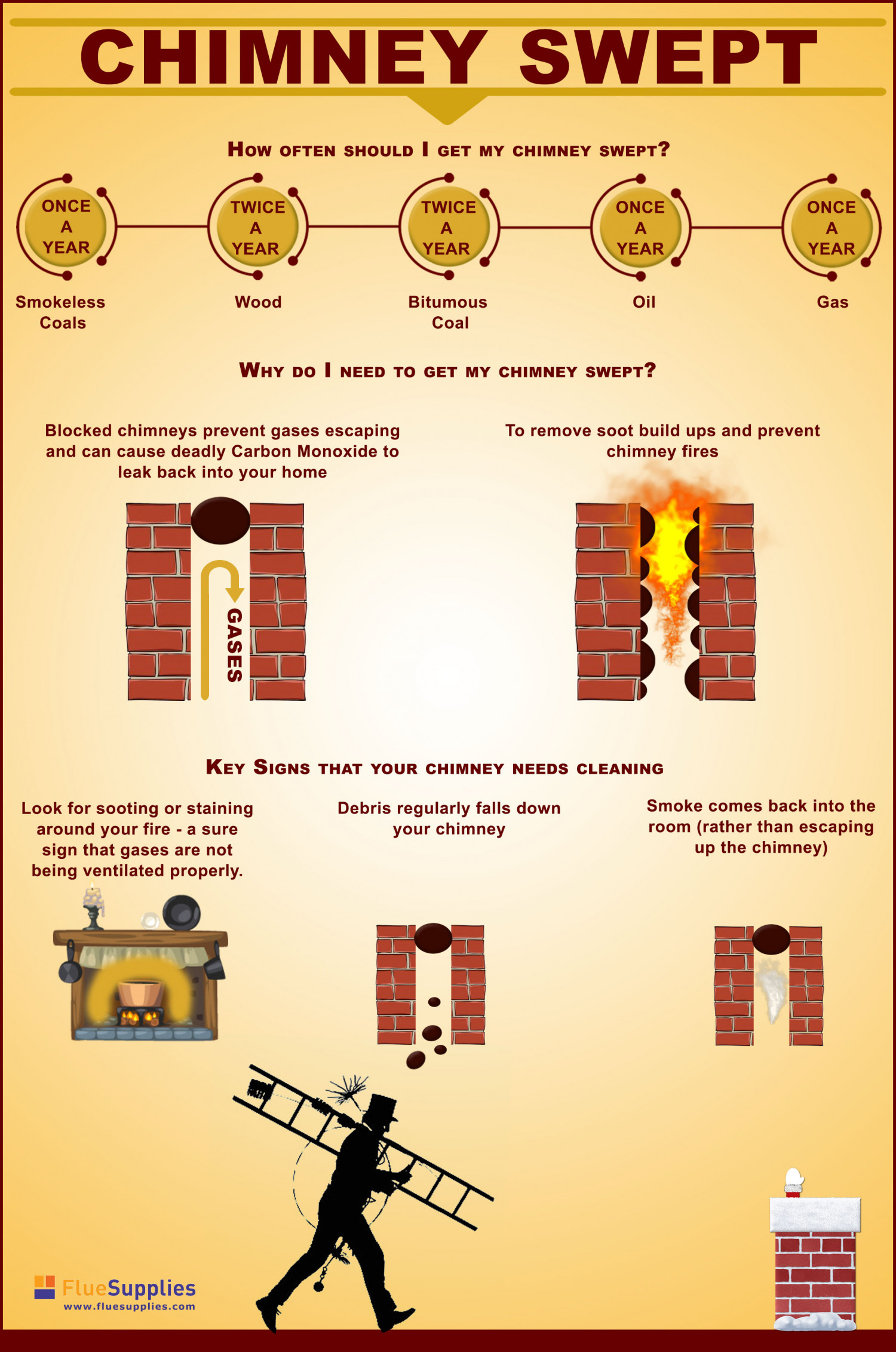 A Guide To Cleaning Your Chimney Infographic