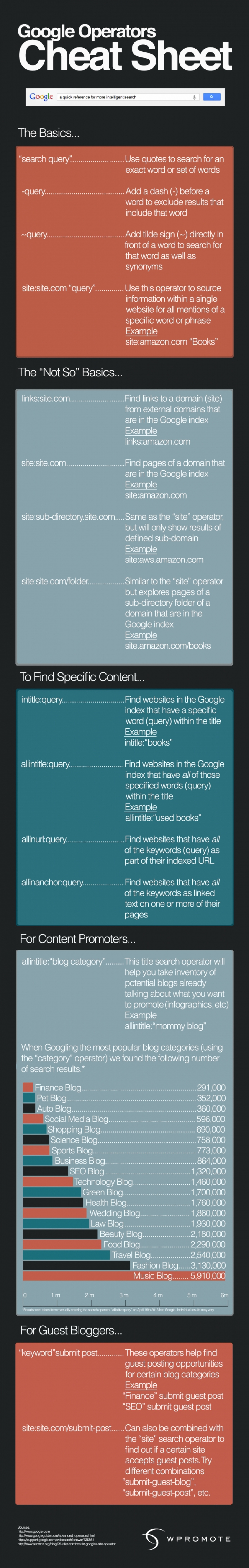 A Guide To Google Operators For Content Marketers Infographic